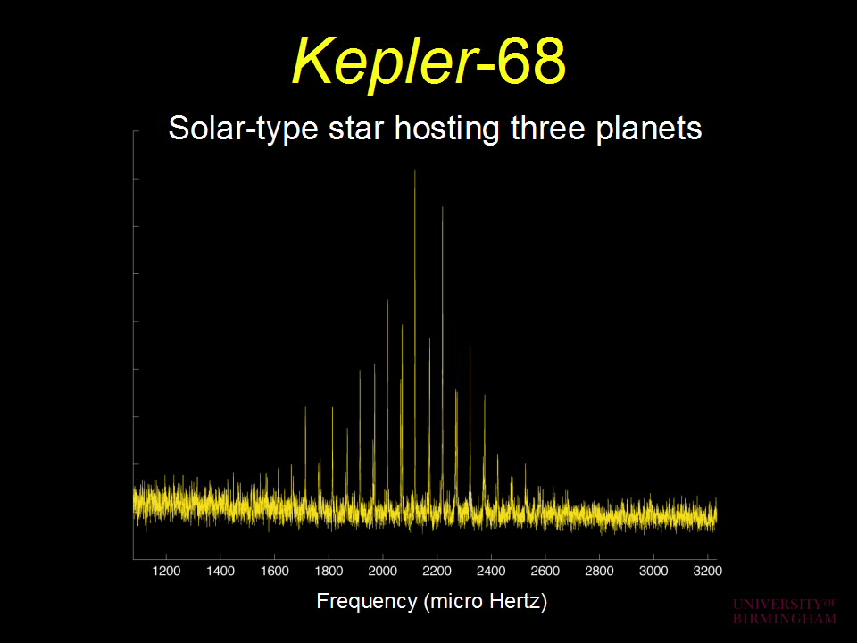 Kepler-68, solar type star hosting three planets; frequency spectrum with peaks at around 2100 micro hertz.