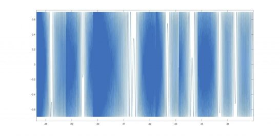 Series of blue and white lines in a graph